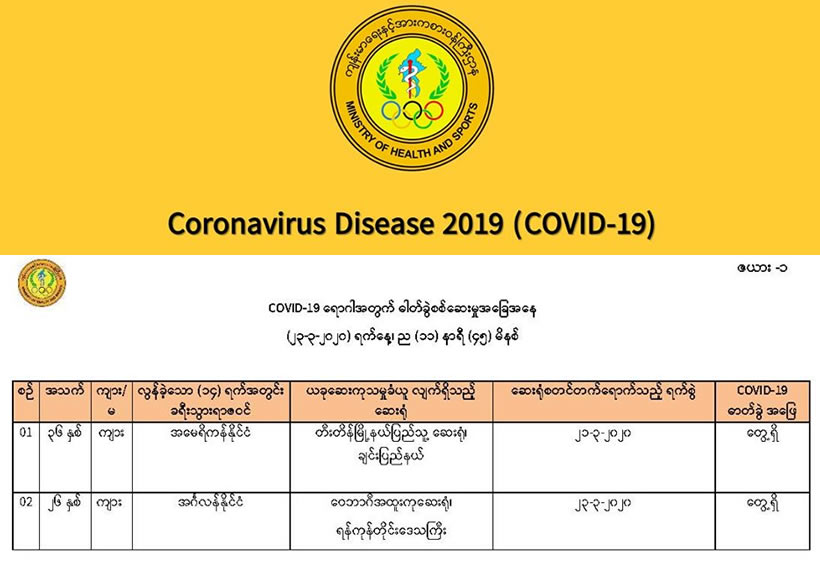 COVID-19 Report on Disease Control