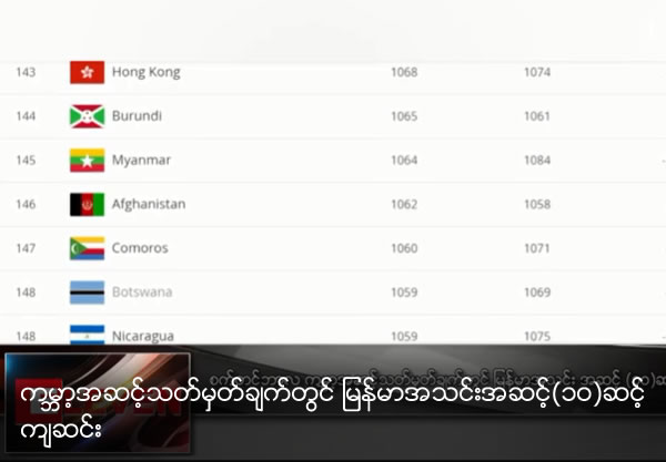 Myanmar falls ten places in world ranking